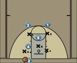 Basketball Play 20 Zone Baseline Out of Bounds
