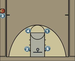 Basketball Play SOB 6 switch Sideline Out of Bounds