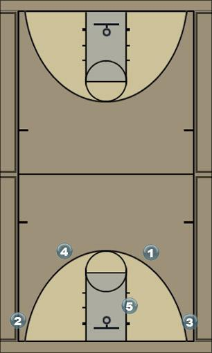 Basketball Play High Cross Screen #1 Man to Man Set