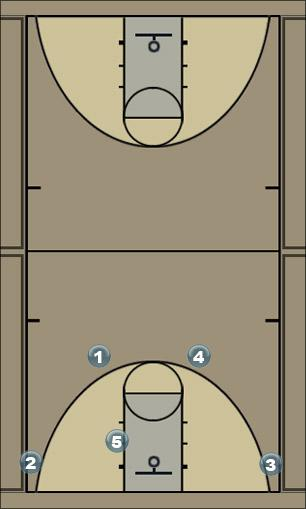 Basketball Play High Cross Screen #2 Man to Man Set