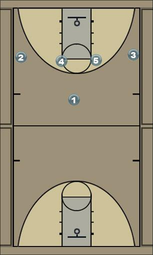 Basketball Play faniseta Man to Man Offense