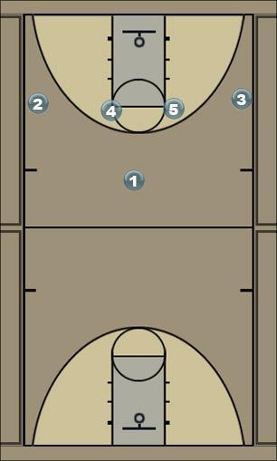 Basketball Play faniseta Man to Man Offense