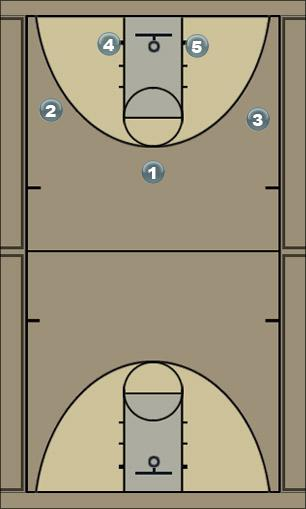 Basketball Play Zona3 Zone Play