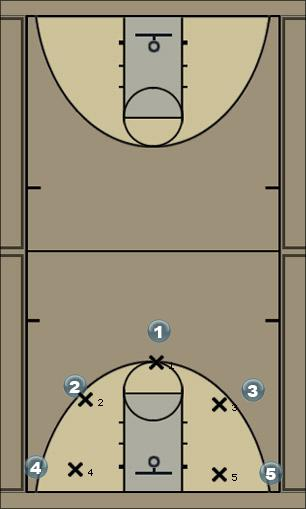 Basketball Play motion2 Man to Man Offense