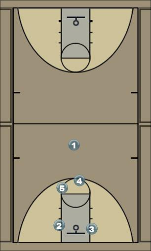 Basketball Play Offense option 1 Man to Man Offense