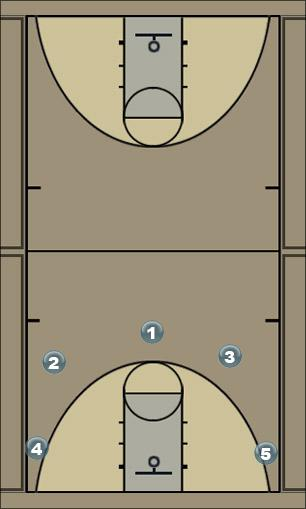 Basketball Play Cutter Two Man to Man Offense