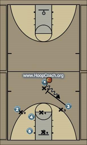 Basketball Play motion 3 Uncategorized Plays man to man  offense