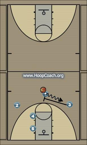 Basketball Play Motion through Uncategorized Plays m to m offense