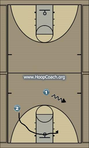 Basketball Play Gaurd motion Uncategorized Plays m to m offense