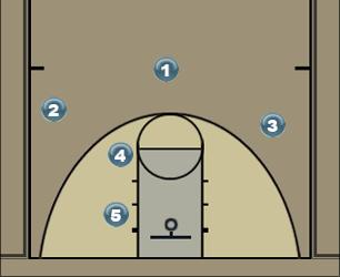 Basketball Play triad Man to Man Set