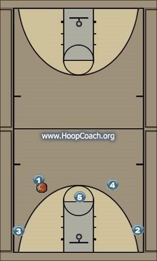 Basketball Play lifeisball1 Uncategorized Plays halfcourt set
