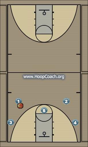 Basketball Play freshballerz variation 2 Man to Man Offense