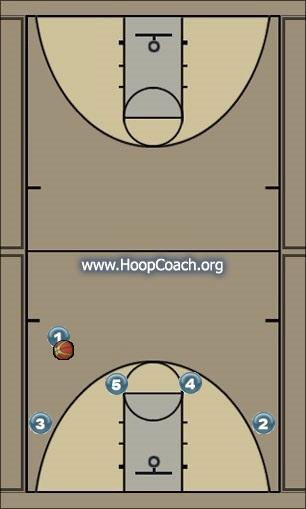 Basketball Play confuse the heck outta everyone Last Second Play offense