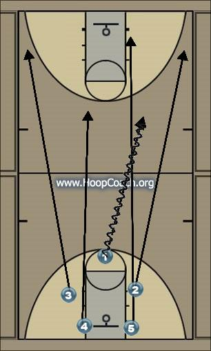 Basketball Play Kanssas Secondary Break