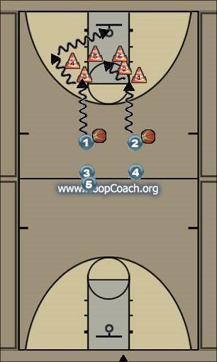 Basketball Play drills Basketball Drill