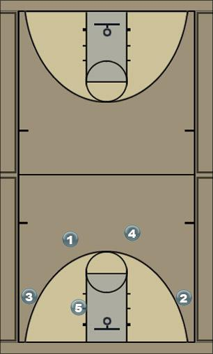 Basketball Play pass cut fill Man to Man Offense