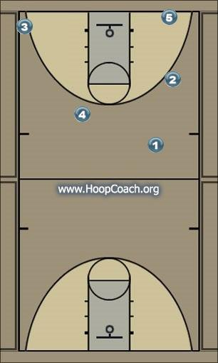 Basketball Play Denver Man to Man Offense