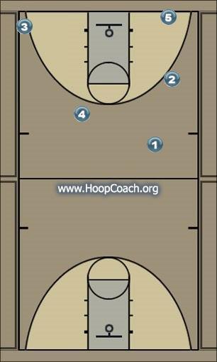 Basketball Play Denver Man to Man Offense