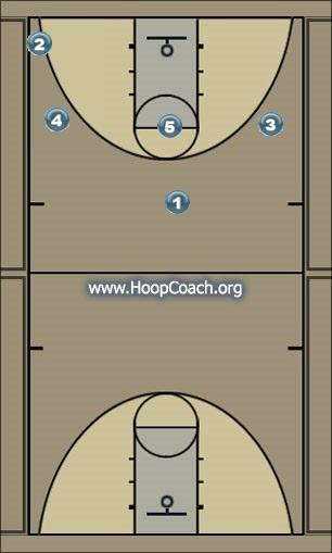 Basketball Play UConn Man to Man Offense