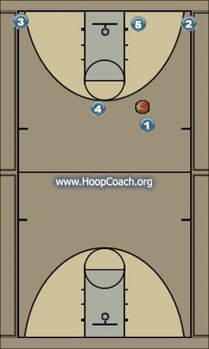 Basketball Play Packer Man to Man Offense