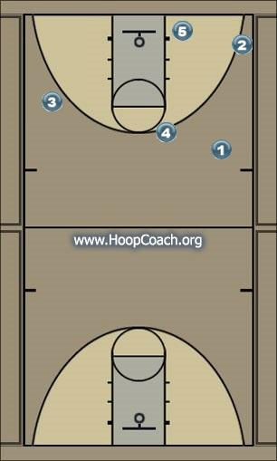 Basketball Play Omaha Man to Man Offense