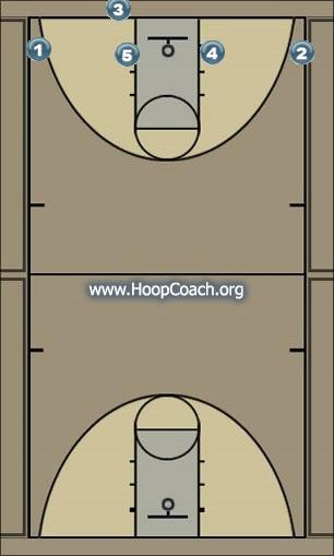 Basketball Play State Man Baseline Out of Bounds Play