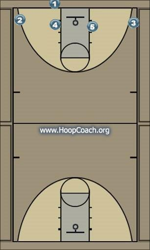 Basketball Play Animal Man Baseline Out of Bounds Play
