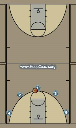 Basketball Play 5 Out Man to Man Set