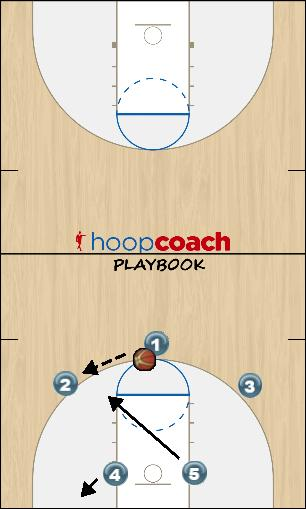 Basketball Play Texas Zone Play