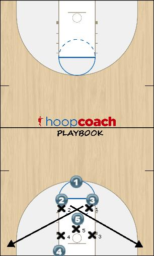 Basketball Play Diamond BOBP Zone Baseline Out of Bounds