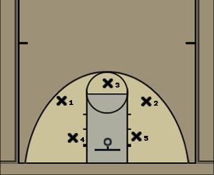 Basketball Play 3-2 Defense