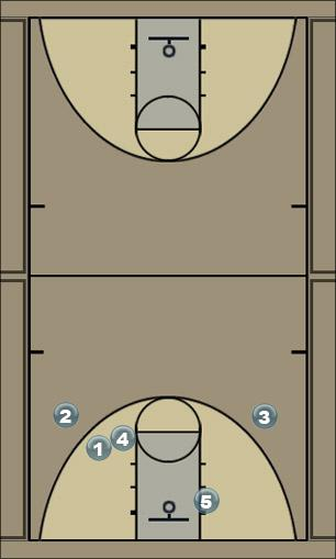 Basketball Play 1 3 1 Man to Man Offense