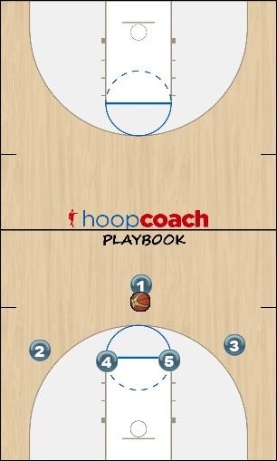 Basketball Play Elbow Movement Zone Play