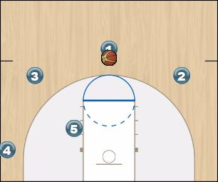 Basketball Play Strong Arrow Quick Hitter offense