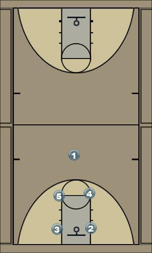 Basketball Play speacial Man to Man Set