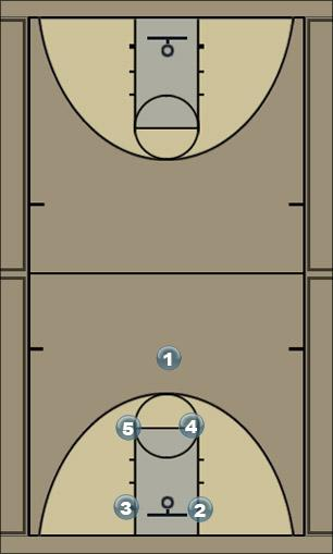 Basketball Play basic offense with ucla cuts Man to Man Set