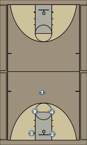 Basketball Play double down screen Man to Man Offense