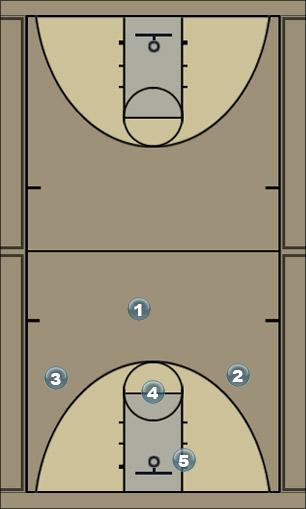 Basketball Play circle Man to Man Offense