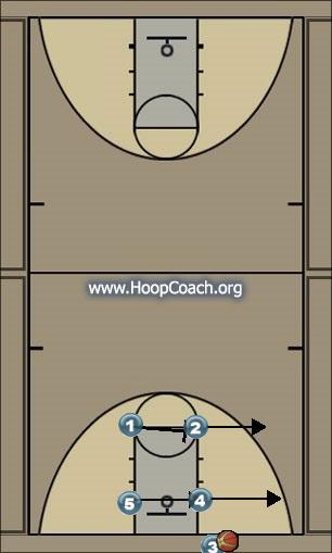 Basketball Play 3 Man Baseline Out of Bounds Play