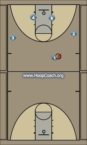 Basketball Play Patriot Man to Man Offense