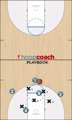 Basketball Play Basic Zone Offense Zone Play