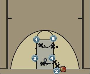 Basketball Play Box 1 out of bounds Uncategorized Plays under basket
