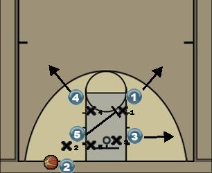 Basketball Play Box 1 out of bounds under basket Uncategorized Plays vs man defense