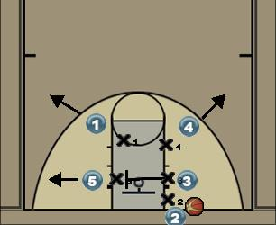 Basketball Play Box 2 out of bounds Uncategorized Plays vs man defense