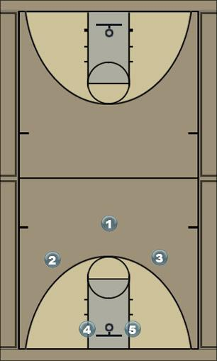 Basketball Play Flow Man to Man Offense