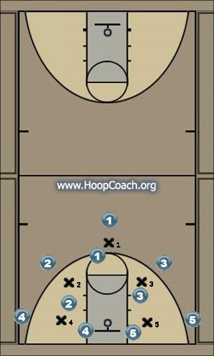 Basketball Play 51 Man to Man Set
