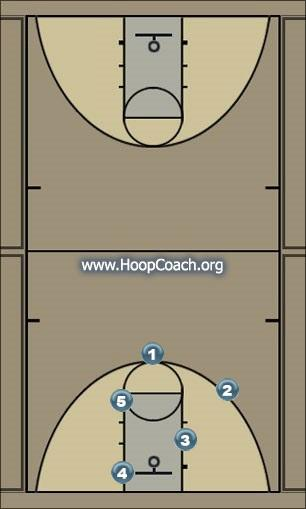 Basketball Play deuce1 Man to Man Offense