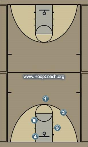 Basketball Play Deuce Man to Man Offense