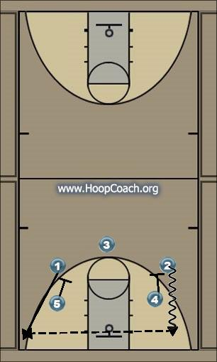Basketball Play Hammer Man to Man Set
