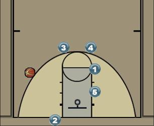 Basketball Play Man 1 Baseline out of bounds Man Baseline Out of Bounds Play